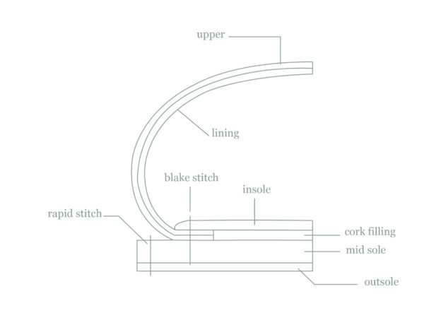 Studio Rosanne Bergsma constructie methode maatschoenen